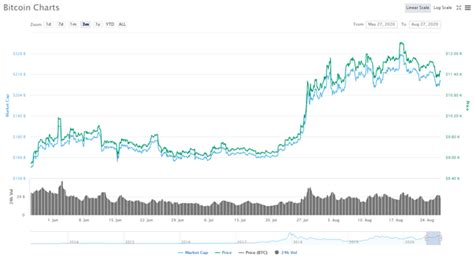Minimum price $53288, maximum $61310 and at the end of the day price 57299 dollars a coin. Bitcoin Price Predictions for 2021| APN News