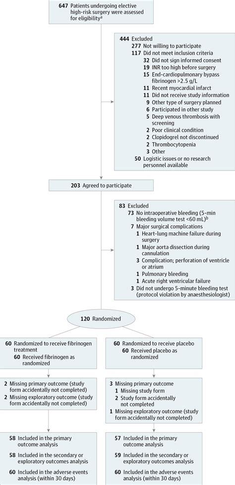 effect  fibrinogen concentrate  intraoperative blood
