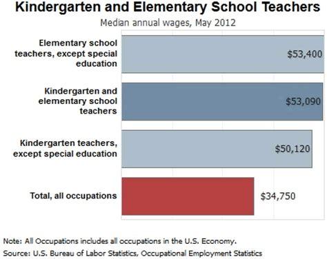 preschool teacher wage kindergarten and elementary school teachern 740