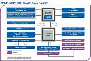Mobile Intel U00ae Hm86 Chipset Platform Diagram