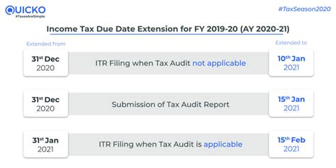 income tax return filing due   fy   ay