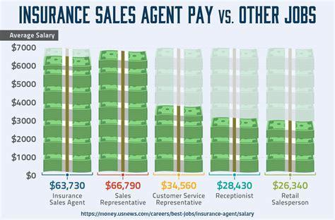 Farmers Insurance Agent Salary Jobs Insurance Sales Agent Salary