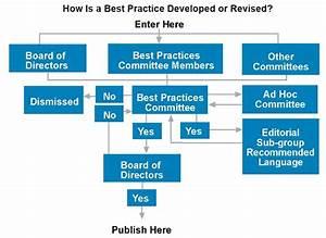 Process Flow Diagram Best Practices