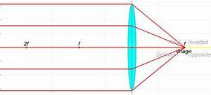 Ejss Thin Converging Diverging Lens Ray Diagram Lens