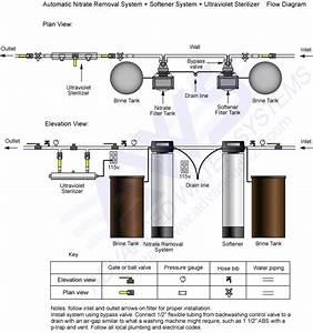 Water Softener  Water Softener Piping