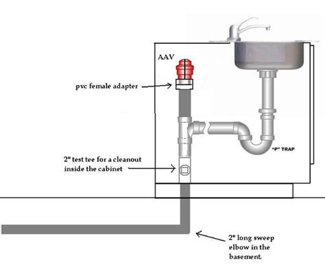 under sink plumbing diagram how to vent island sink google search master bath