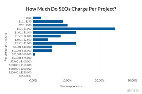 Seo Cost by Seo Pricing How Much Does Seo Cost Industry Research