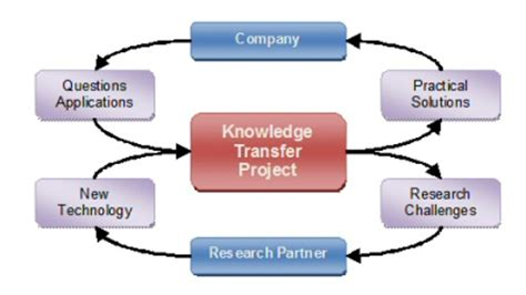 Preparation Shared Services Center Aic Eic Read Only Knowledge Transfer Template Cfcpoland