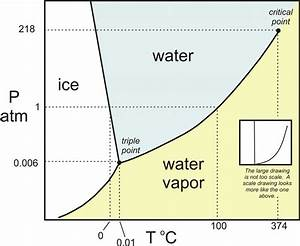 Phase Diagram With A Triple Point O Of Water Analogy