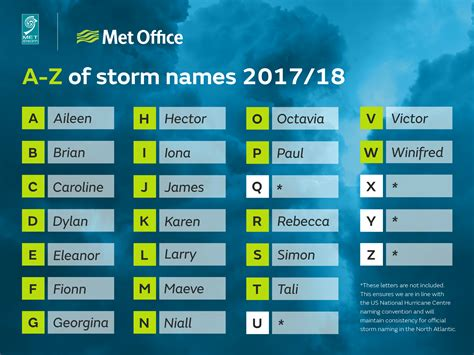 20172018 Storm Names  Theweather Club