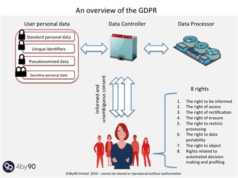 An Overview Of The Gdpr In One Picture 4by90