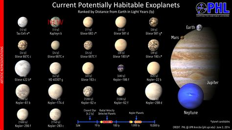 Oldest Known Potentially Habitable Exoplanet Found