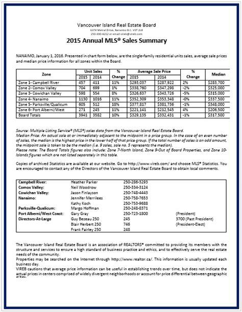 executive summary template  annual sales word