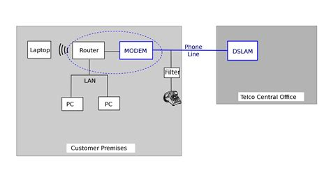 Telco Modem To Dsl Wiring Diagram file dsl schematic svg
