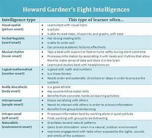 howard gardner eight intelligences | School and ...