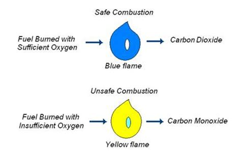 carbon monoxide is formed when fuels are burned carbon monoxide detectors