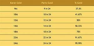 22 Karat Gold Wert Berechnen : what is the difference between 24 22 and 18 karat gold gold pros ~ Themetempest.com Abrechnung