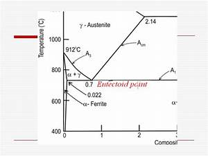 Phase Diagram Of Carbon Steel