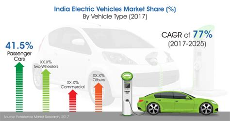 indian car on road india market for electric vehicles to grow at 77 during