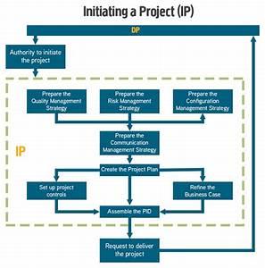 Prince2 Process Diagrams