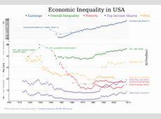 USA – GINI Coefficient since 1900 Halitics
