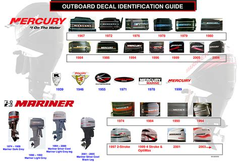 Mercury Boat Motor Identification mariner and mercury outboard engine decal chart