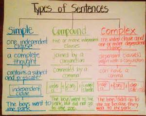 use decorous in a simple sentence types of sentences simple compound complex using tree