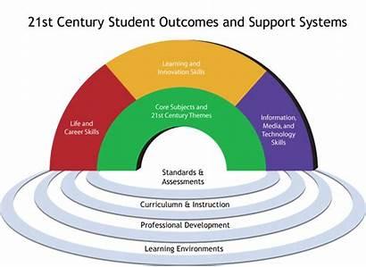 Standards Actfl Language Learning Project 21st Century