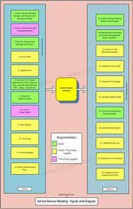 How To Establish A Service Review Meeting   Itilnews Com