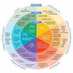 Social Learning Theory Akers Bronfenbrenner S Ecological Model The Microsystem