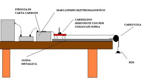 Monorotaia A Cuscino D - relazione di fisica di malgotti butticci