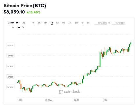Best places to buy crypto. Up $1,200 on the Day, Bitcoin's Price Surges Above $8K - CoinDesk