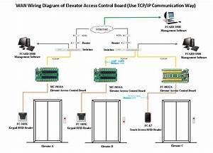 Wiring Diagram Access Control