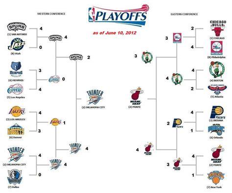 nba playoffs bracket nba playoffs
