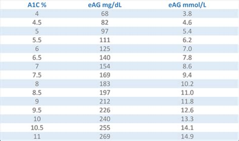ac  estimated average glucose eag