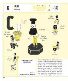 Periodic Table Elements Cartoon