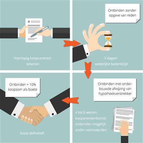 Voorbeeld ontbindende voorwaarden voorlopig koopcontract