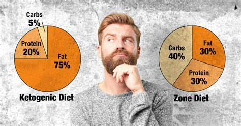 ketogenic diet compared   zone diet dr sears blog