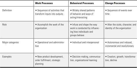 design  performance management  review processes