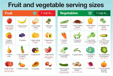 serving fruit vegetable vegetables sizes fruits healthy cup chart veg looks eat eating grapes coach appspot discover