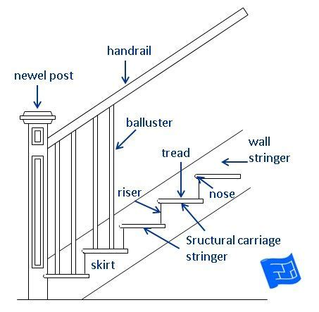 attic loft ladders a guide to the names of different stair parts click