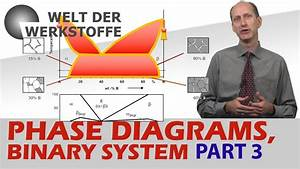 Material Science  Phase Diagrams  Part 3