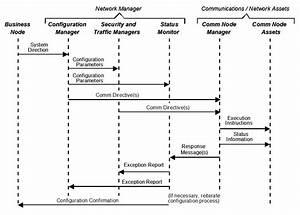 File Event Trace Diagram - Generic Example Jpg