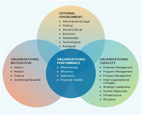 quotes about organization development 44 quotes