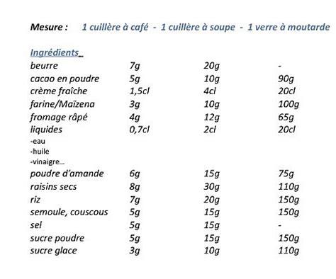 scrapbooking cuisine tableau d équivalence de mesure poids et volumes galerie photos d 39 article 1 1