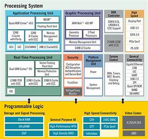 Xilinx Introduces Zynq Ultrascale  Mpsoc With Cortex A53  U0026 R5 Cores  Ultrascale Fpga