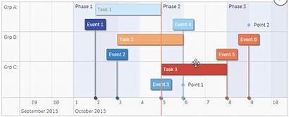 Chart Charts Google Timelines Data Timeline Js