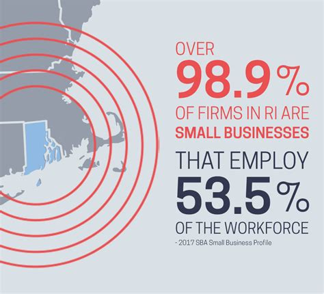 Rhode Island Commerce   Business Support & Development