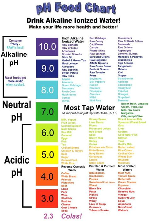 phchart  post      alkaline diet cancer cells feed