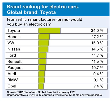 Worldwide TÜv Rheinland Study On Electromobility China